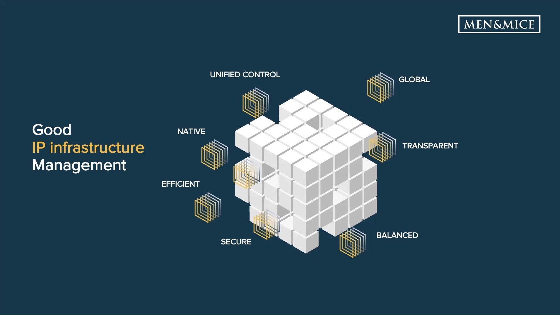 Compound network management